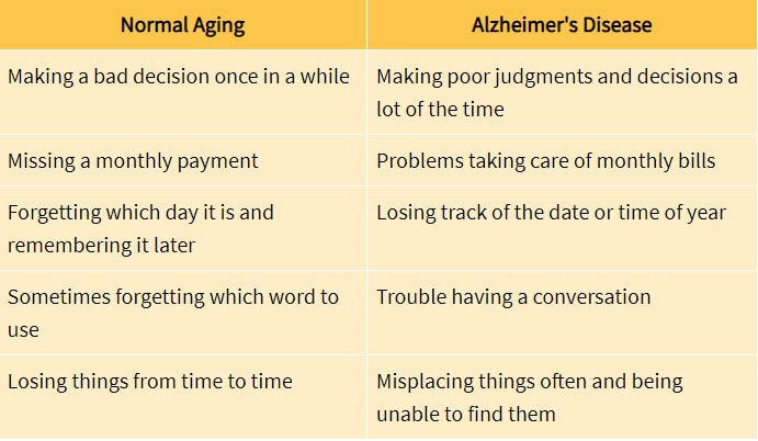 normal aging vs Alzheimer's from the National Institute on Aging